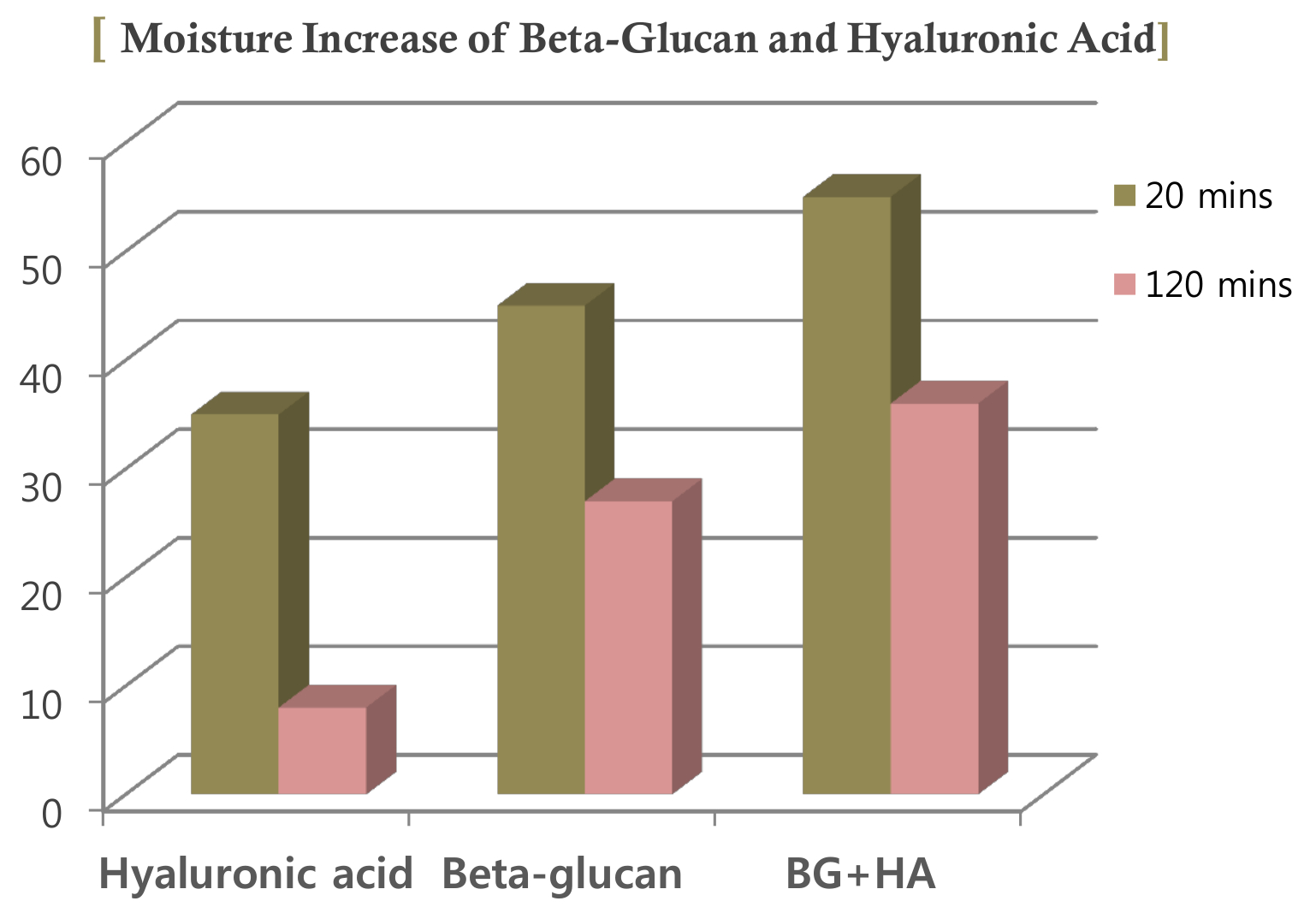Beta Mask Clinical Study